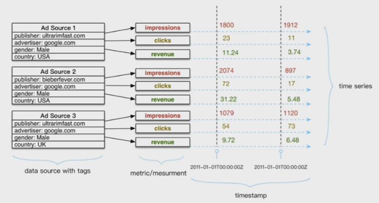 td3 - 时序数据库(TSDB)--为万物互联插上一双翅膀 |天源股份 – 产业互联网推动者!