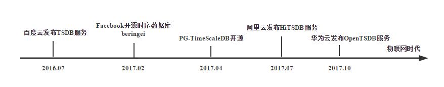 td4 - 时序数据库(TSDB)--为万物互联插上一双翅膀 |天源股份 – 产业互联网推动者!