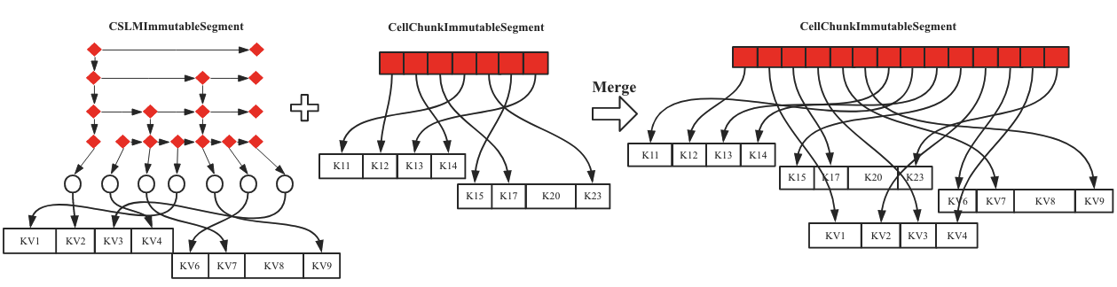 HBase内存管理之MemStore进化论